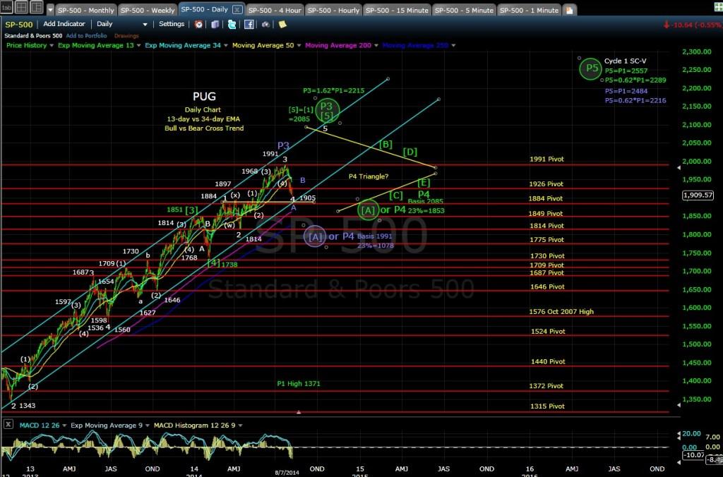 PUG SP-500 daily chart EOD 8-7-14