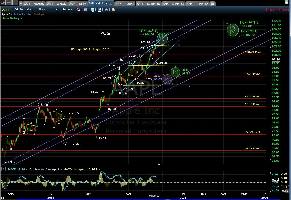 PUG AAPL 4-hr chart EOD 9-3-14