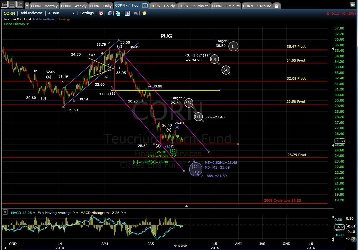PUG CORN 4-hr chart EOD 9-2-14