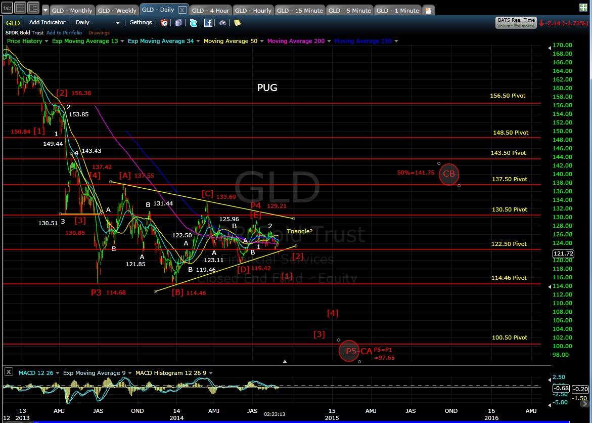 PUG GLD daily chart EOD 9-2-14