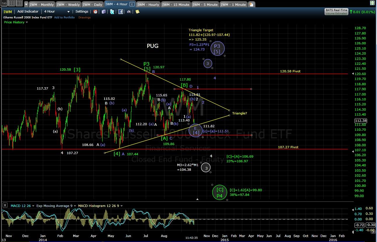 PUG IMW 4-hr chart MD 9-23-14