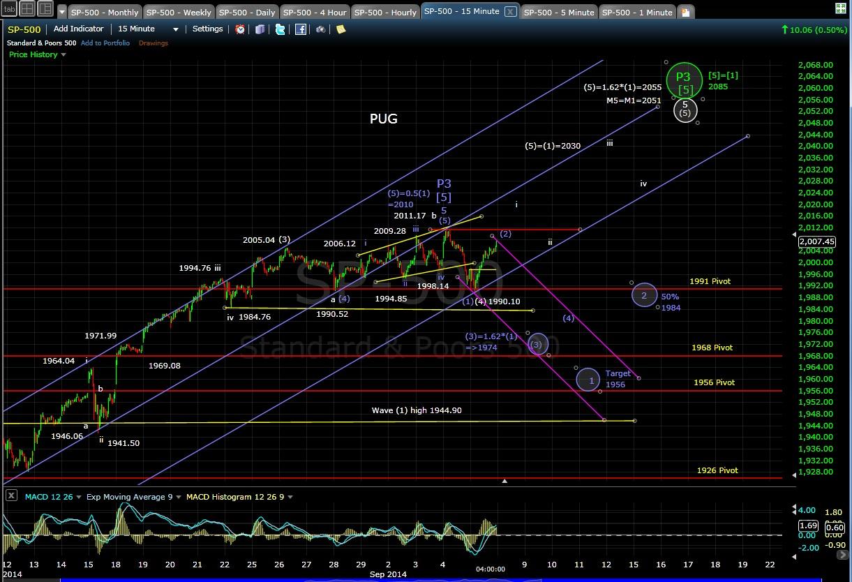 PUG SP-500 15-min chart EOD 9-5-14
