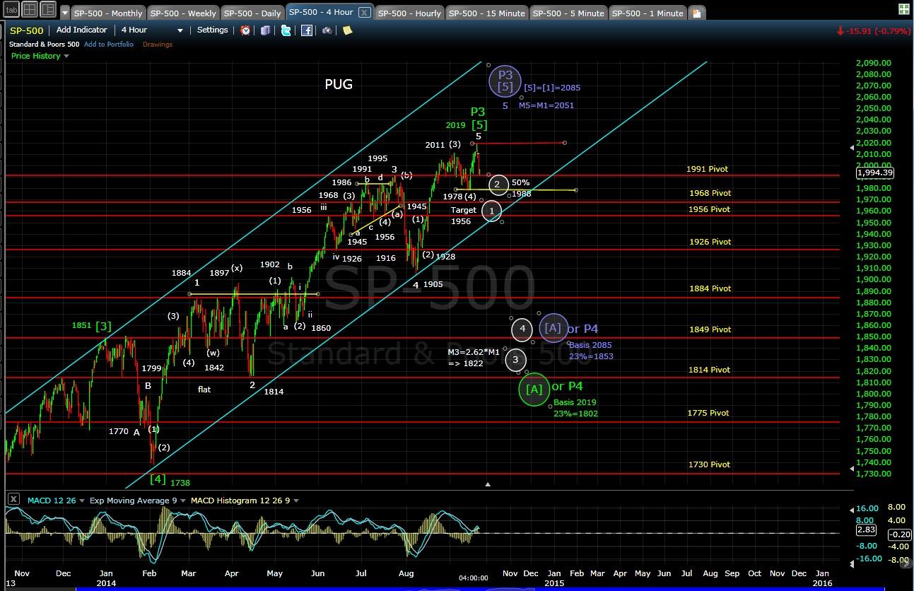 PUG SP-500 4-hr chart EOD 9-22-14