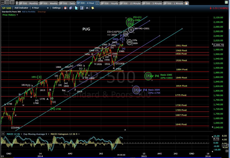 PUG SP-500 4-hr chart EOD 9-3-14