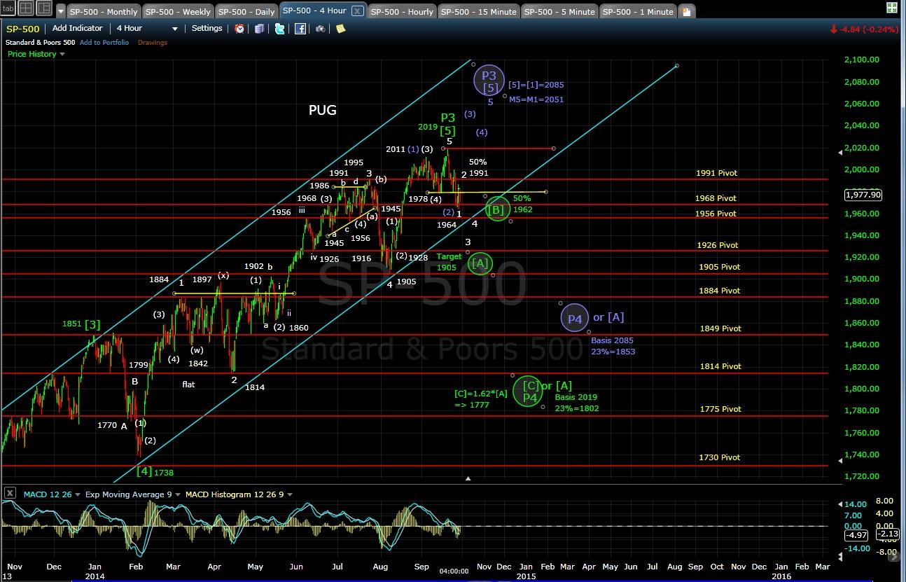 PUG SP-500 4hr chart EOD 9-29-14