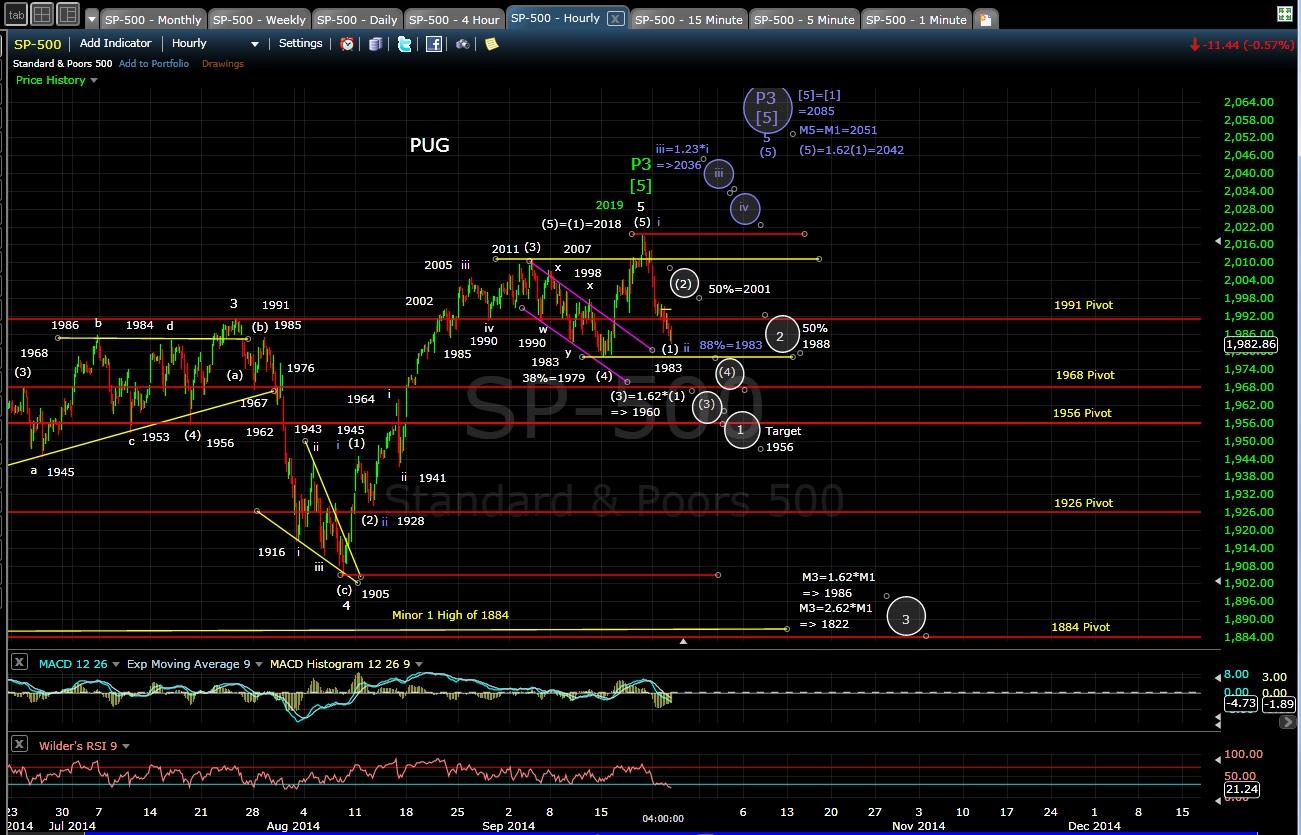 PUG SP-500 60-min chart EOD 9-23-14