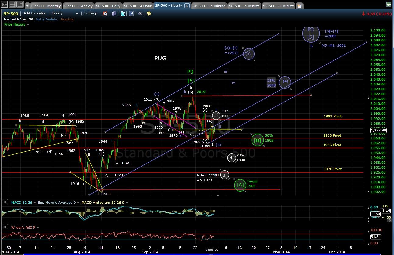 PUG SP-500 60-min chart EOD 9-29-14
