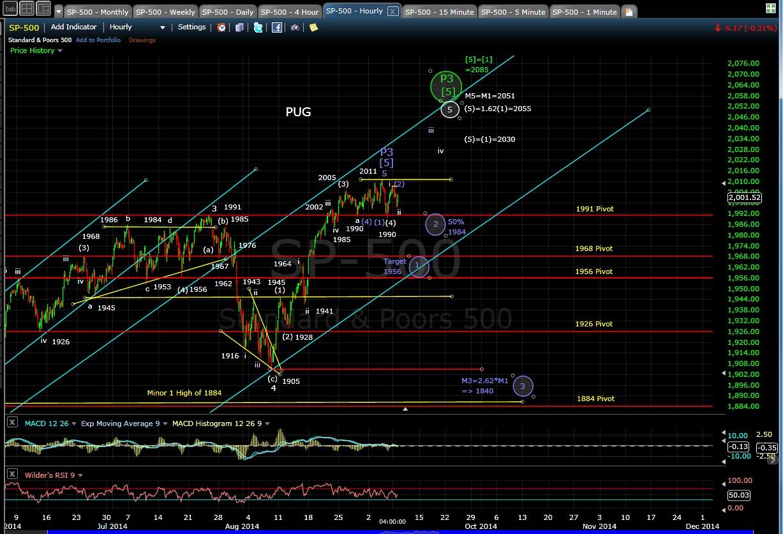PUG SP-500 60-min chart EOD 9-9-14