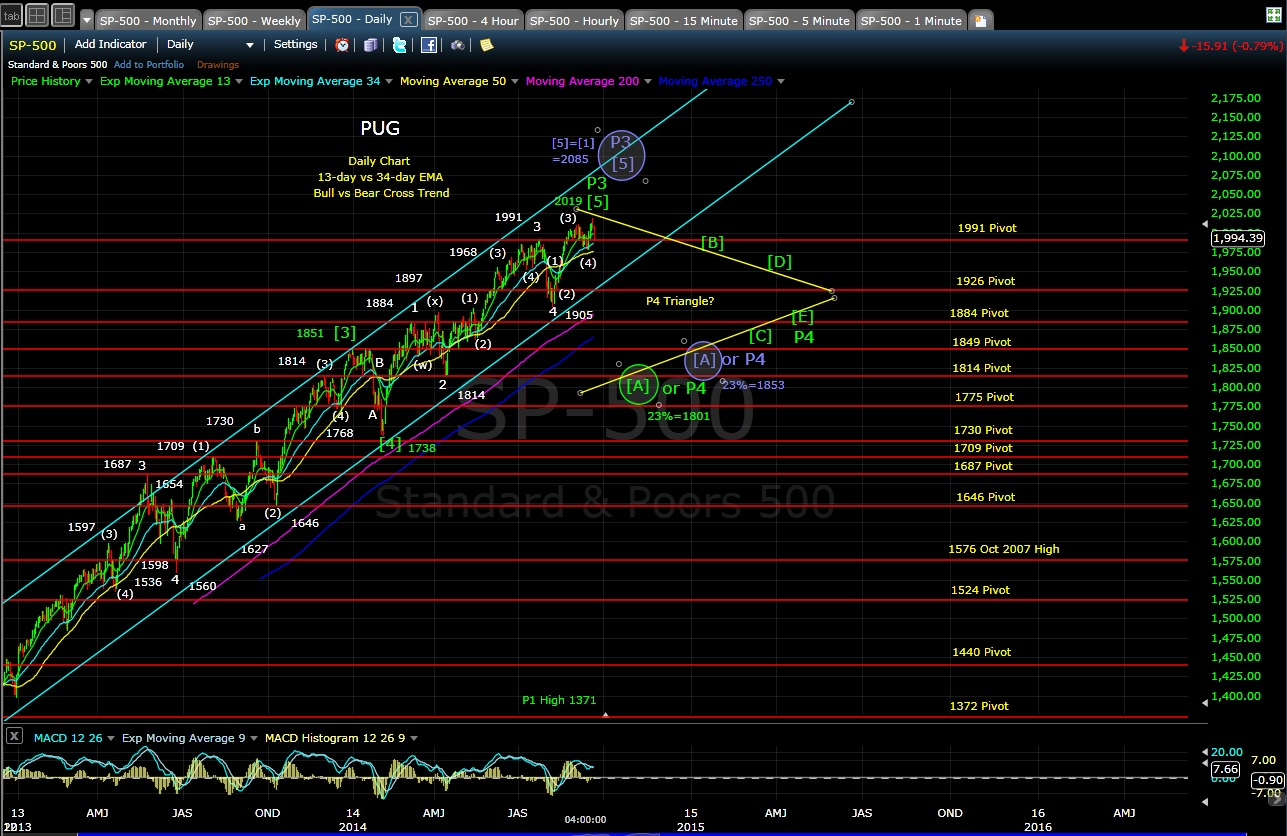 PUG SP-500 daily chart 9-22-14
