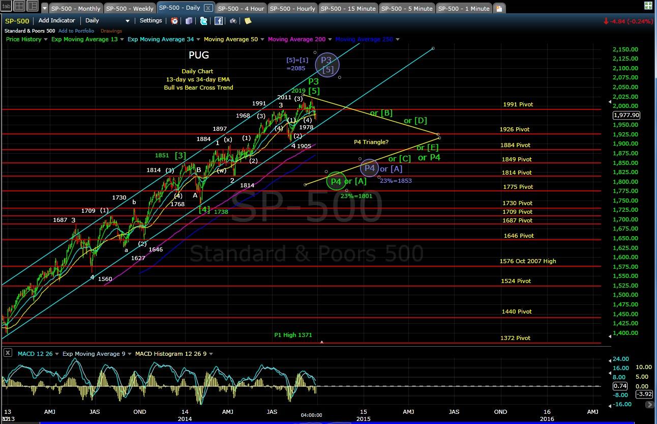 PUG SP-500 daily chart EOD 9-29-14