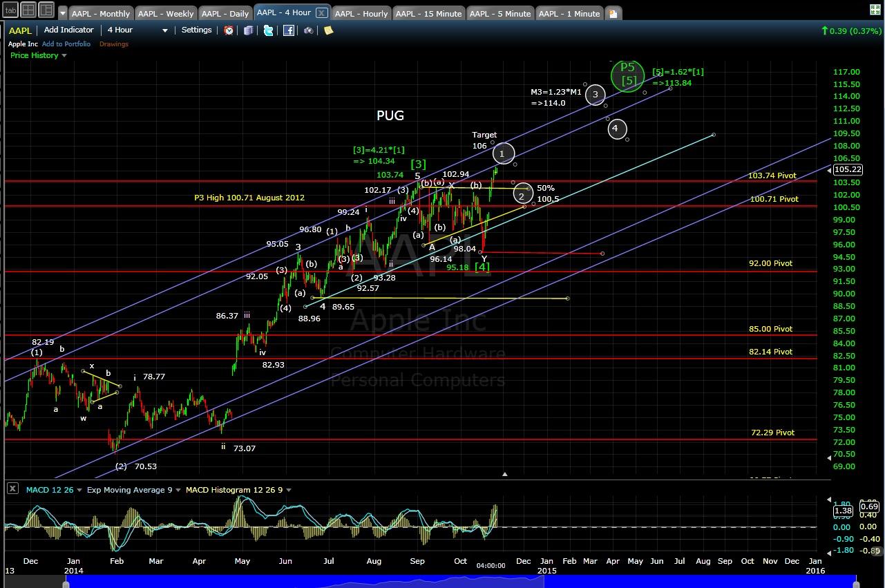 PUG AAPL 4-hr chart EOD 10-24-14