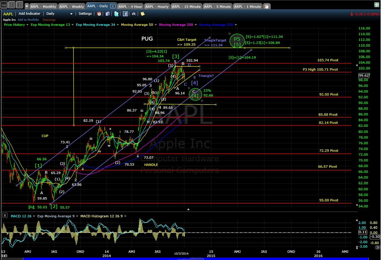 PUG AAPL daily chart EOD 10-3-14