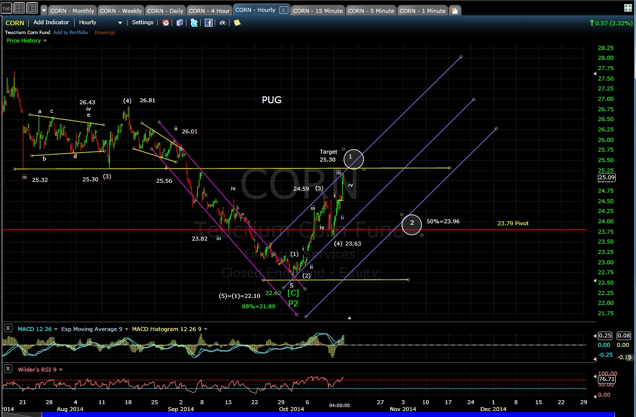 PUG CORN 60-min chart EOD 10-14-14