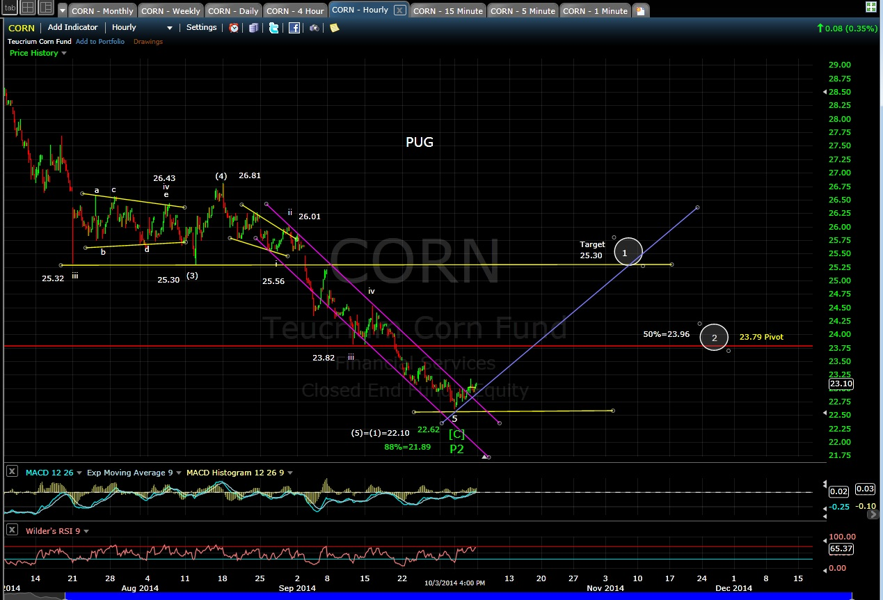 PUG CORN 60-min chart EOD 10-3-14