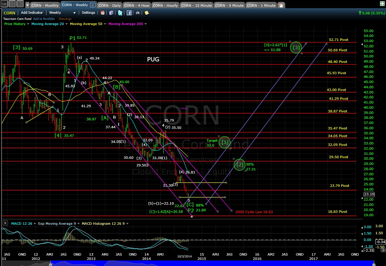 PUG CORN weekly chart EOD 10-3-14