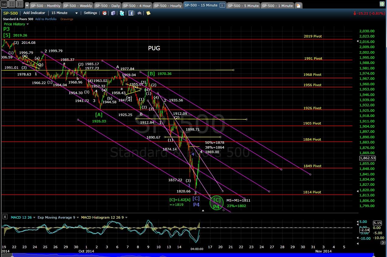 PUG SP-500 15-min chart EOD 10-15-14