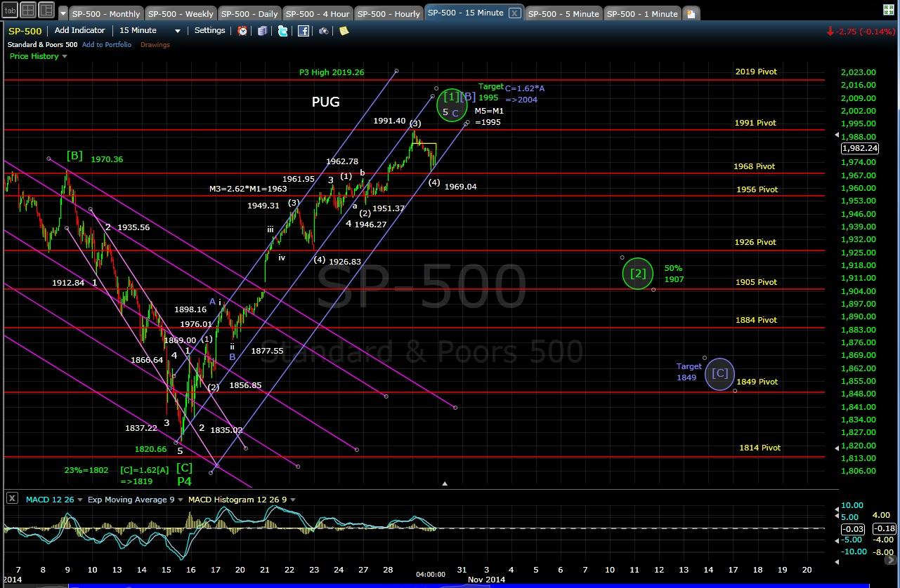 PUG SP-500 15-min chart EOD 10-29-14