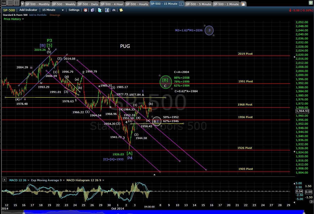 PUG SP-500 15-min chart EOD 10-6-14