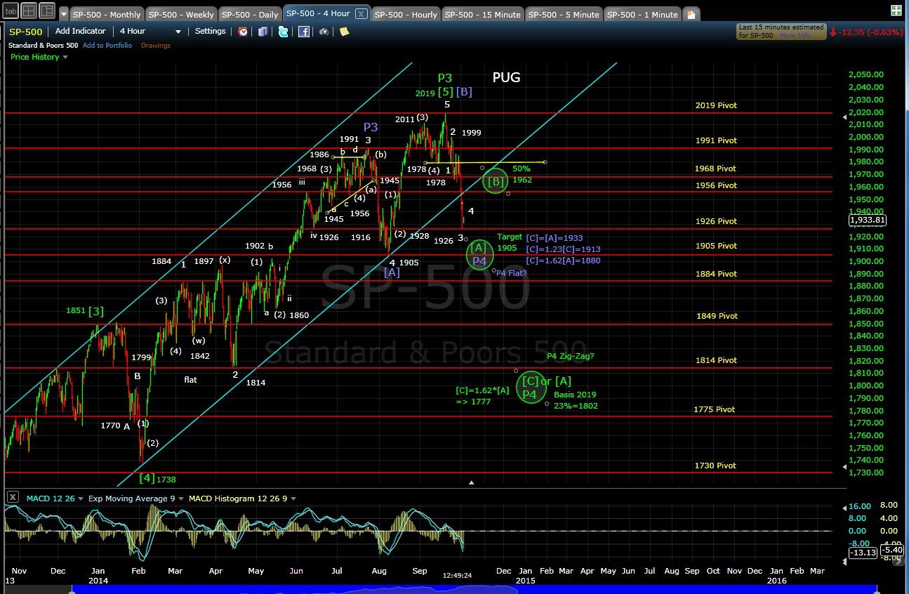 PUG SP-500 4-hr chart 10-2-14