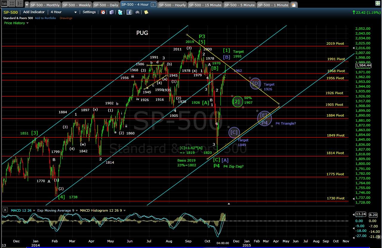 PUG SP-500 4-hr chart 10-28-14