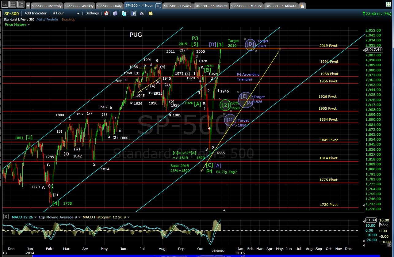 PUG SP-500 4-hr chart 10-31-14