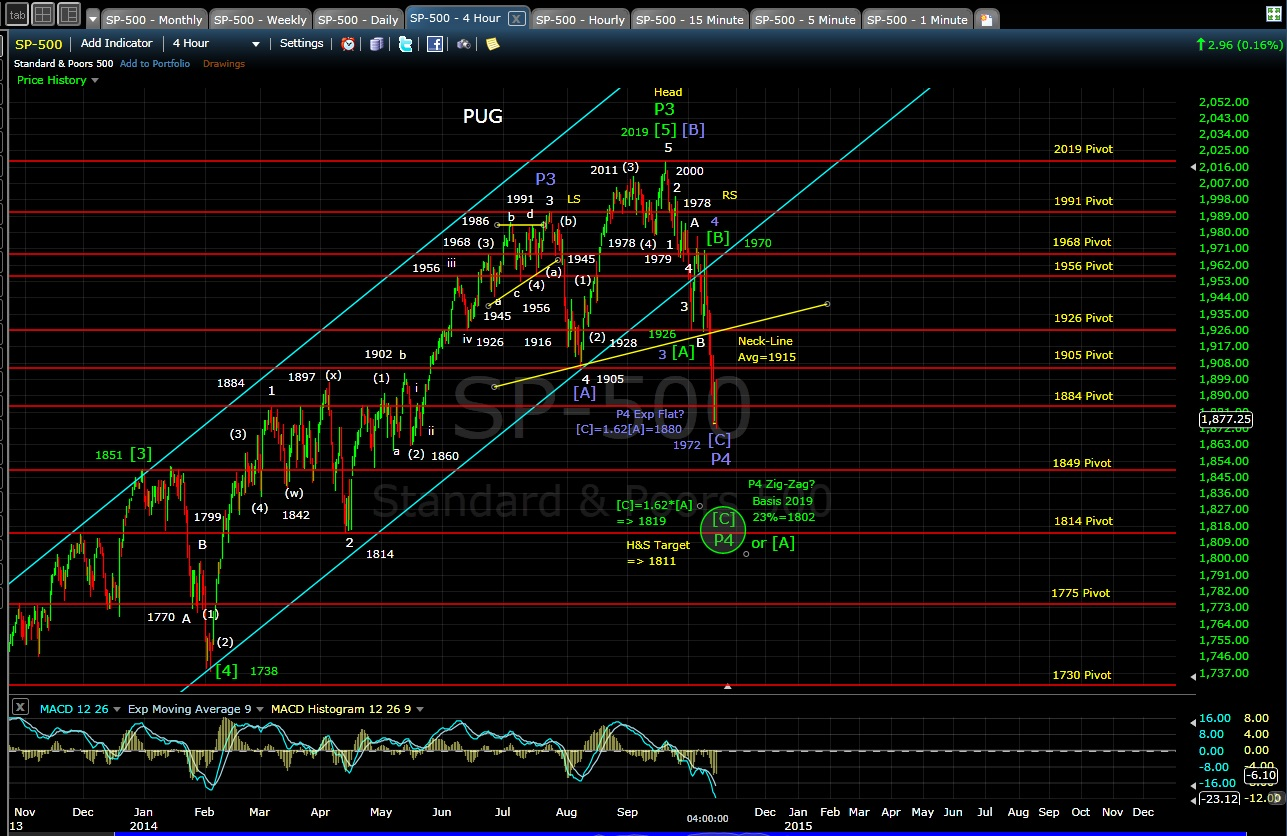 PUG SP-500 4-hr chart EOD 10-14-14