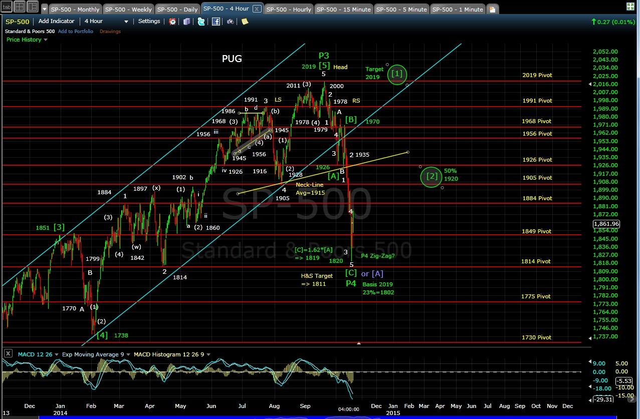PUG SP-500 4-hr chart EOD 10-16-14