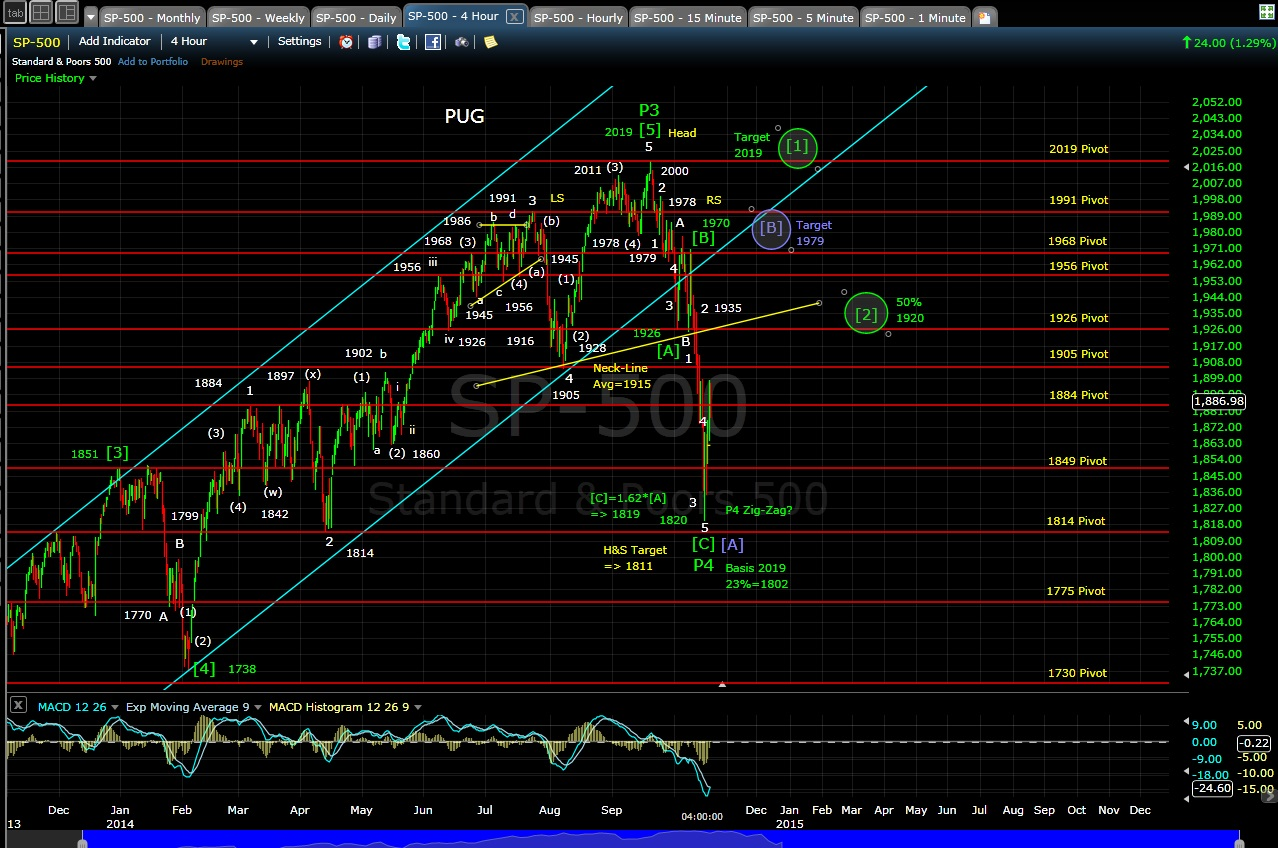 PUG SP-500 4-hr chart EOD 10-17-14