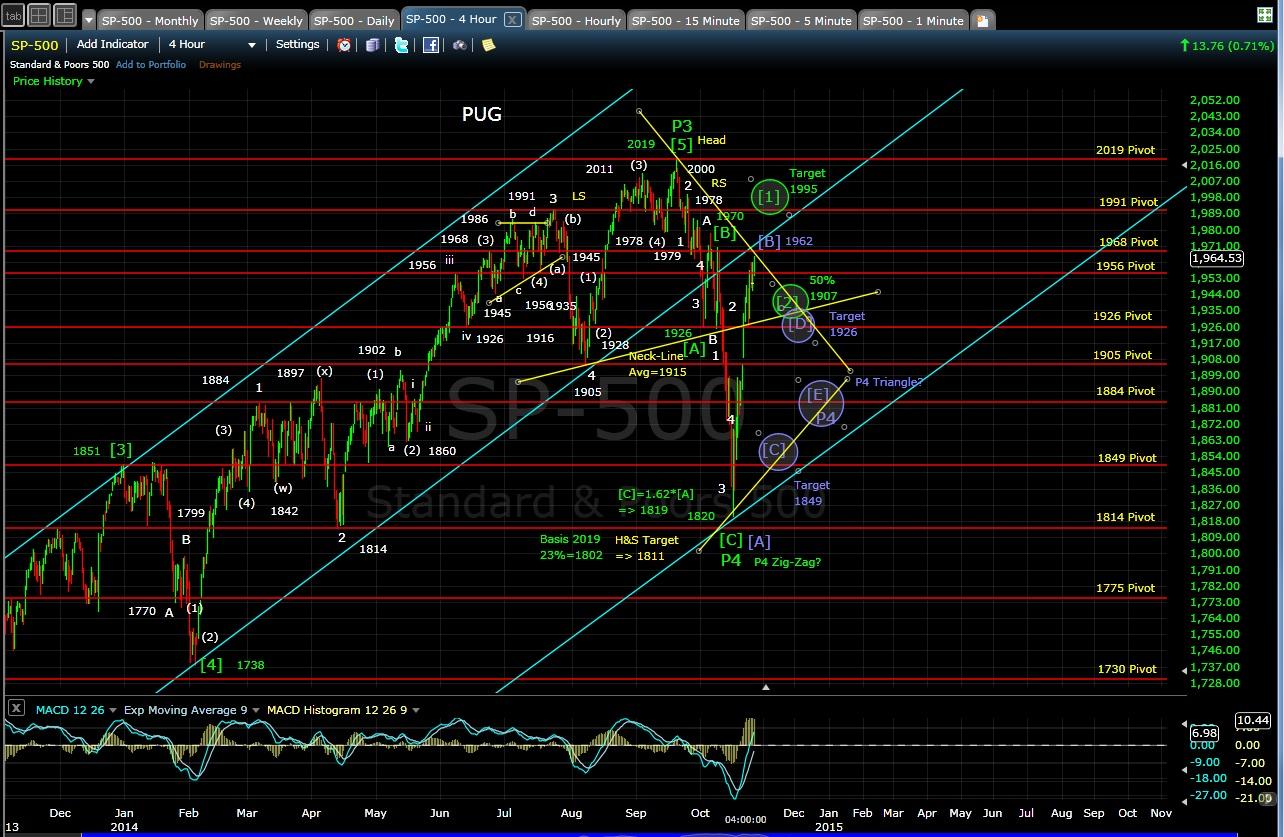 PUG SP-500 4-hr chart EOD 10-24-14