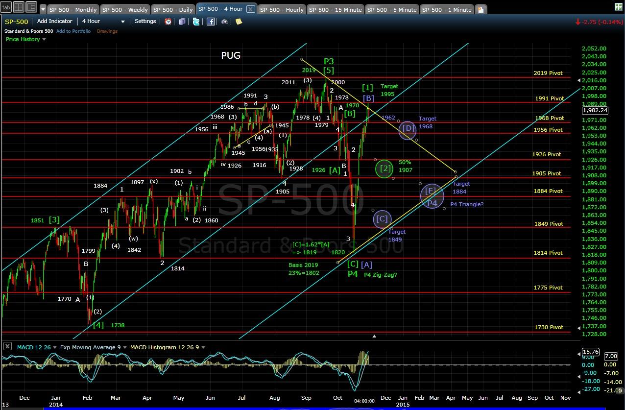 PUG SP-500 4-hr chart EOD 10-29-14