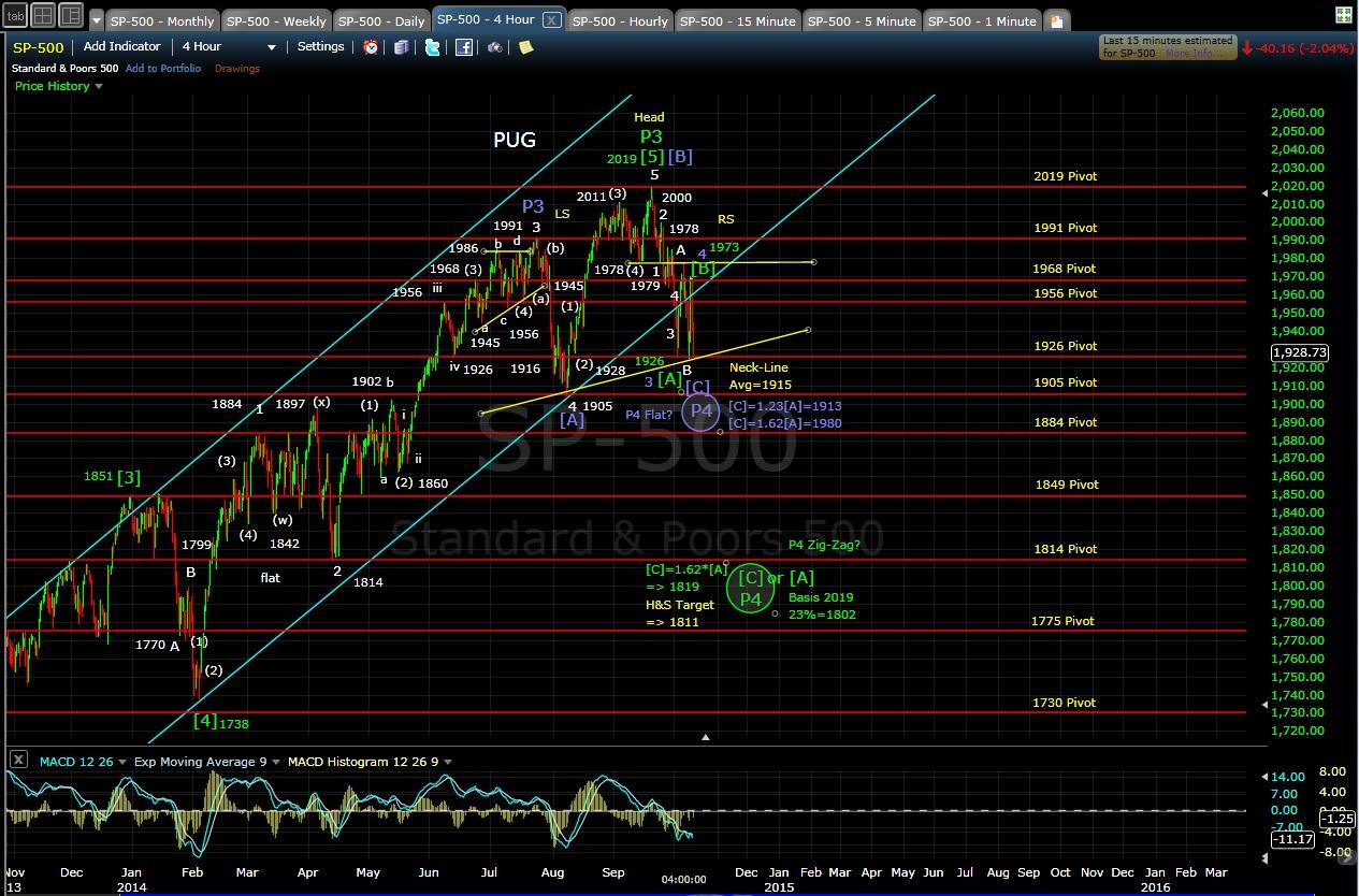 PUG SP-500 4-hr chart EOD 10-9-14