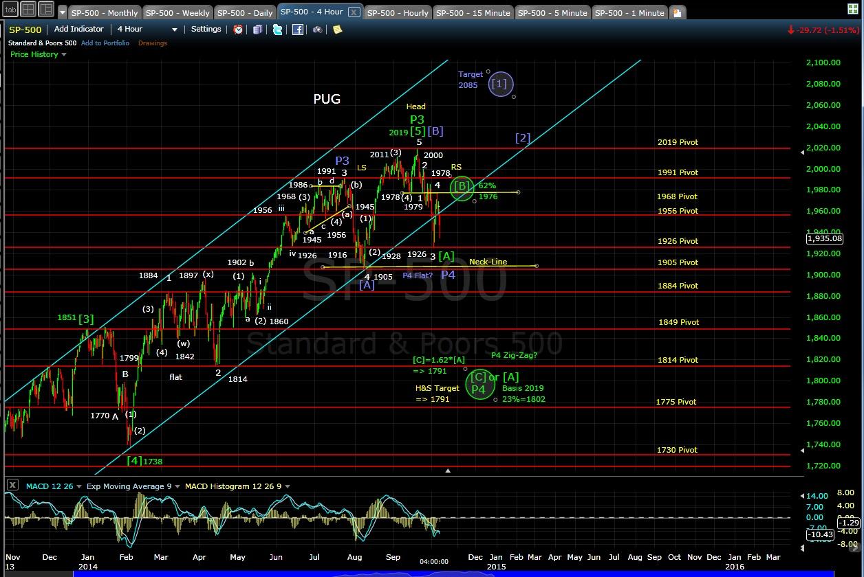 PUG SP-500 4hr chart EOD 10-7-14