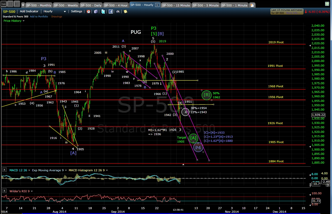 PUG SP-500 60-min chart 10-2-14