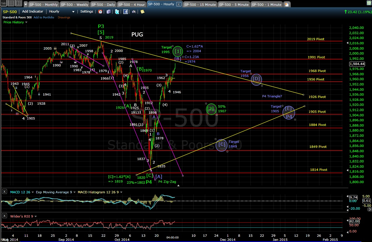 PUG SP-500 60-min chart 10-28-14