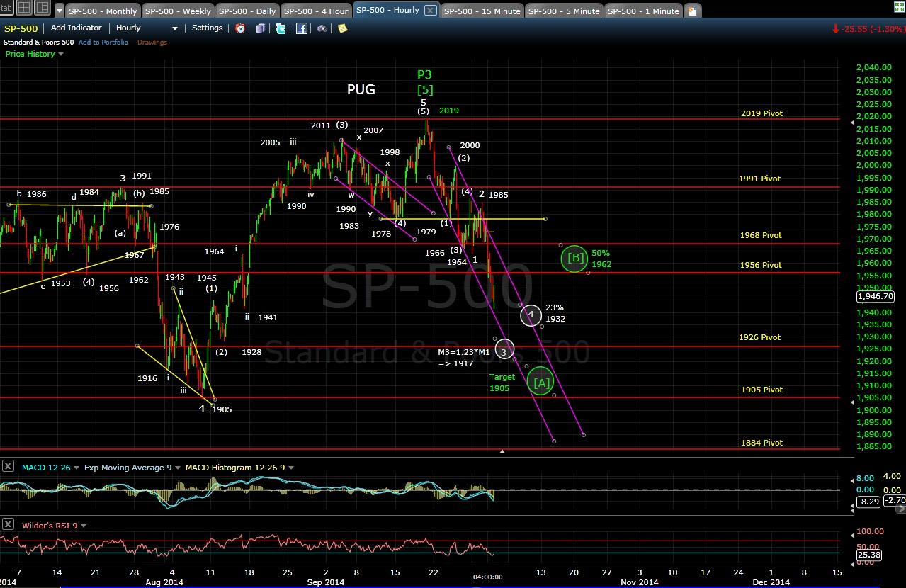 PUG SP-500 60-min chart EOD 10-1-14