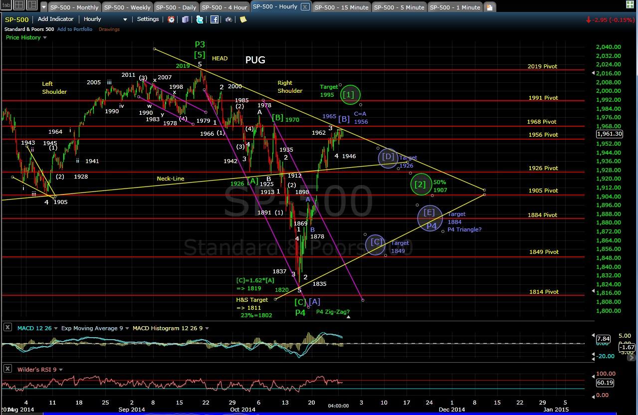PUG SP-500 60-min chart EOD 10-27-14
