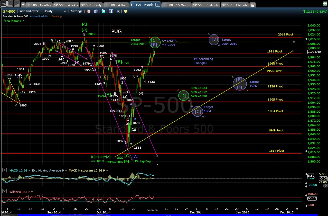 PUG SP-500 60-min chart EOD 10-30-14