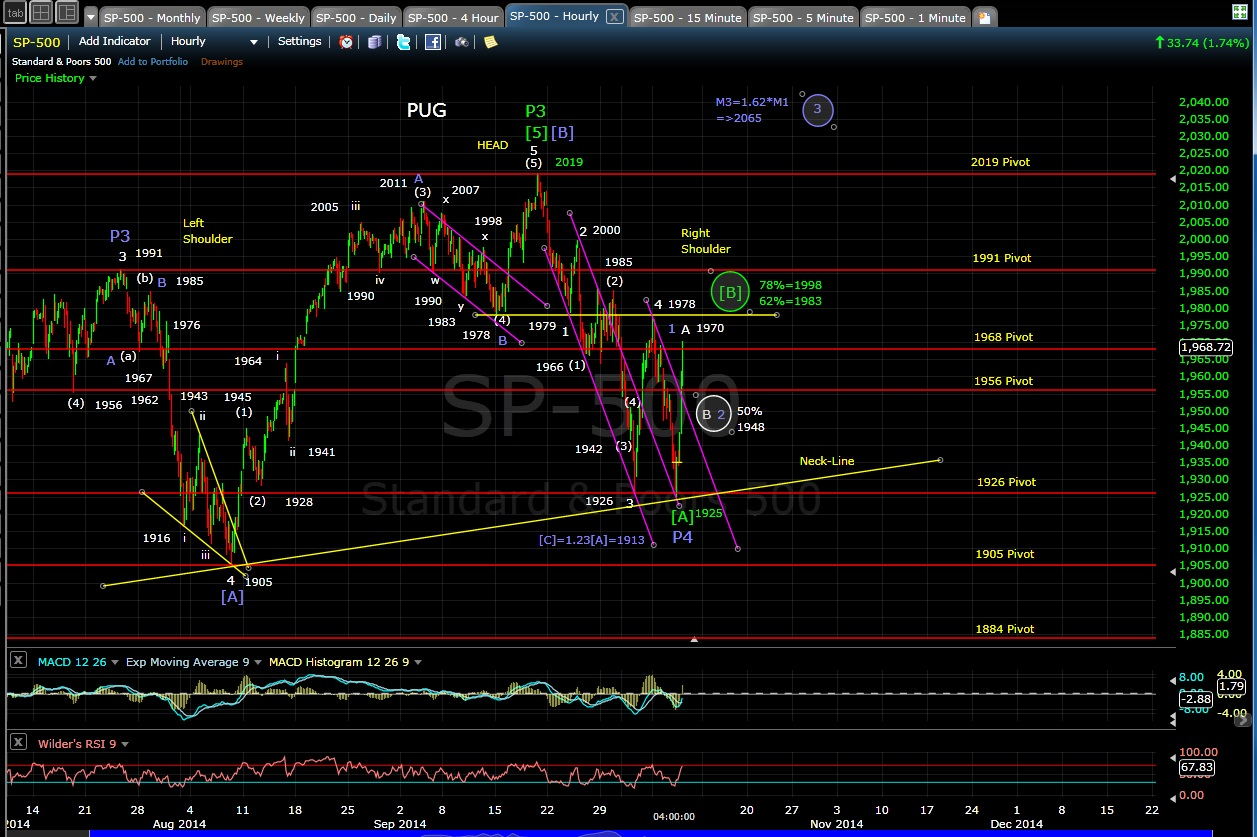 PUG SP-500 60-min chart EOD 10-8-14