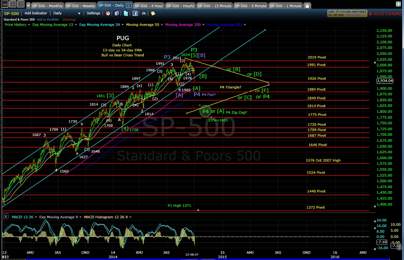 PUG SP-500 daily chart 10-2-14