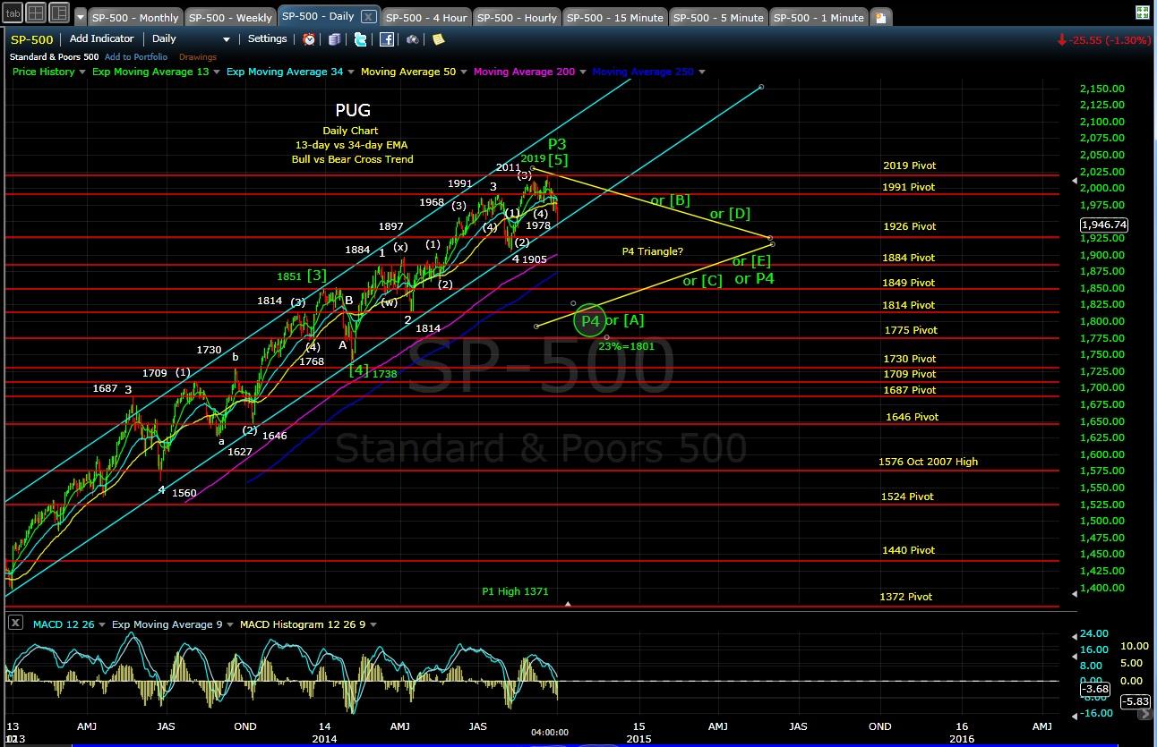 PUG SP-500 daily chart EOD 10-1-14
