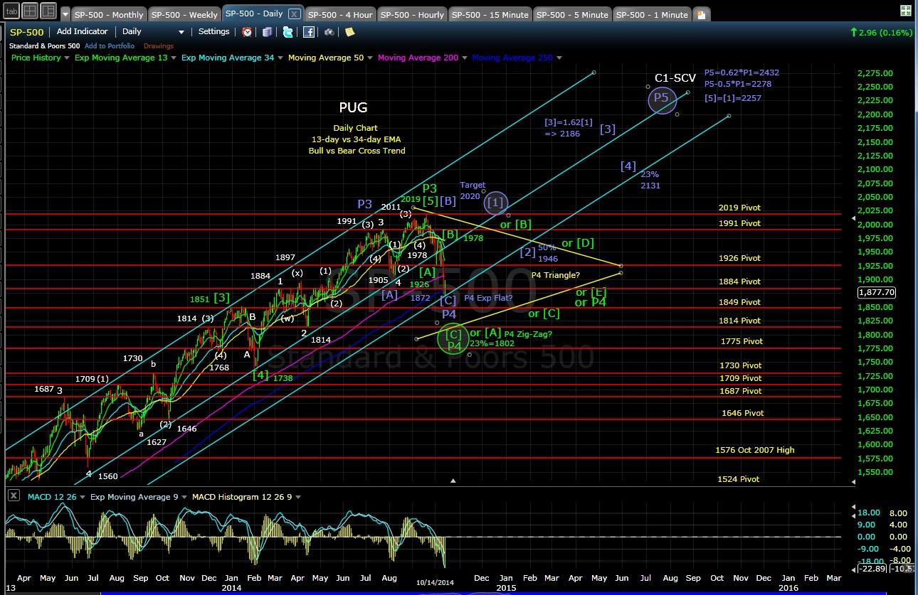 PUG SP-500 daily chart EOD 10-14-14