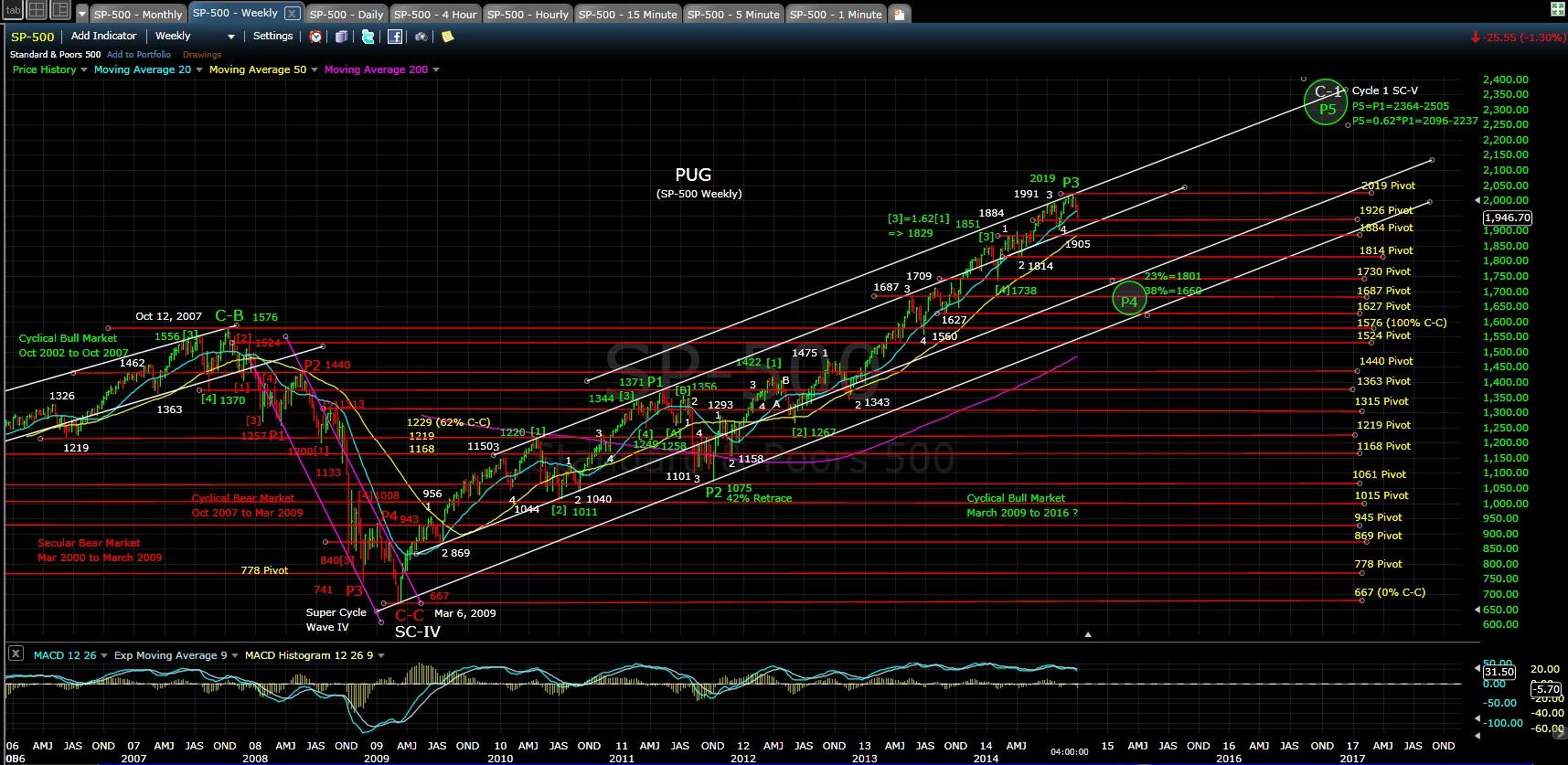 PUG SP-500 weekly chart EOD 10-1-14