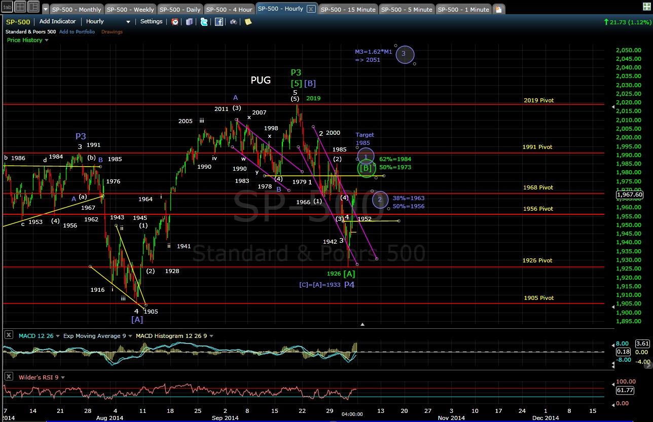 SP-500 60-min chart EOD 10-3-14