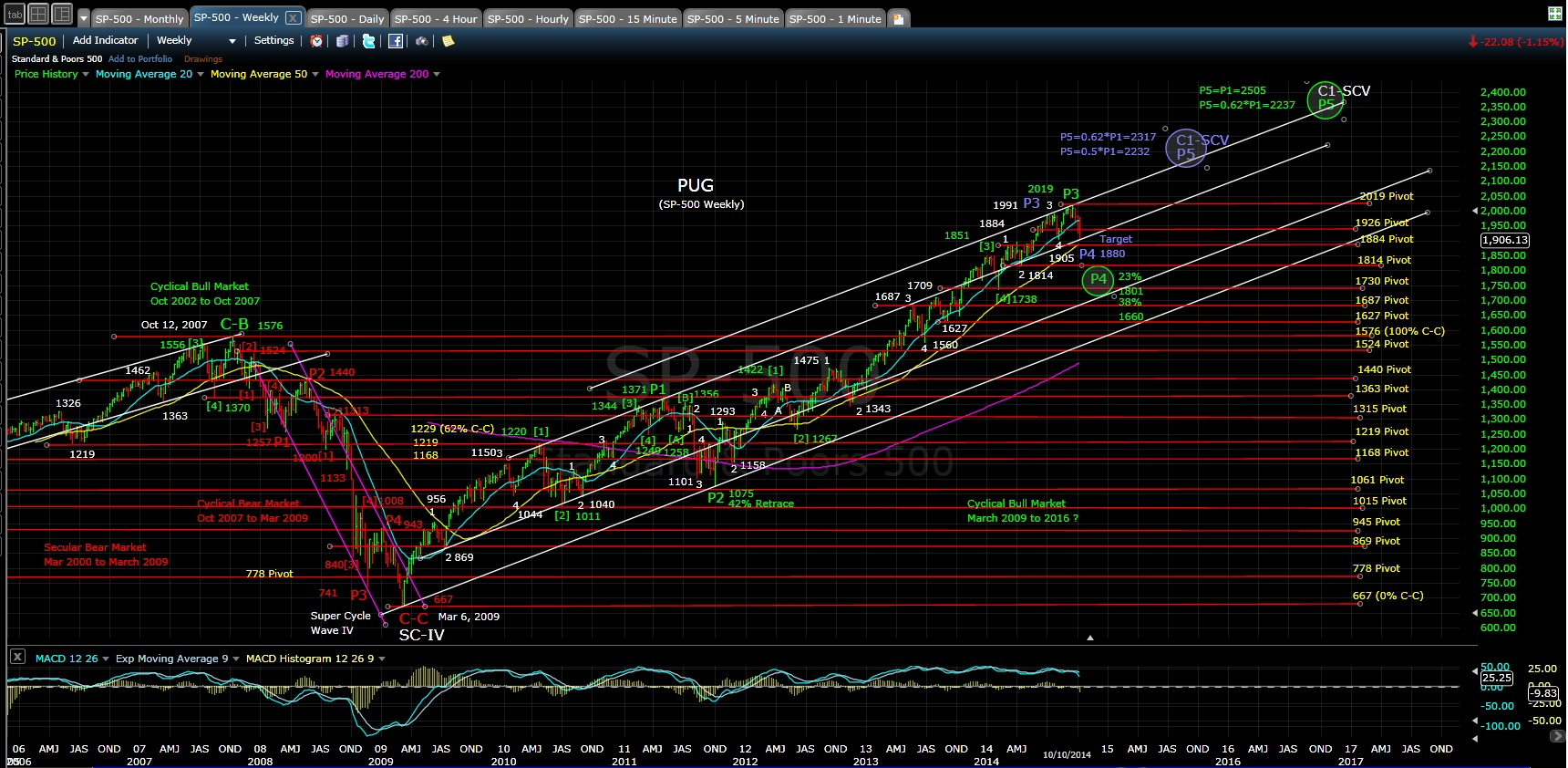 SP-500 weekly chart EOD 10-10-14