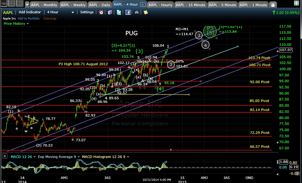 PUG AAPL 4-hr chart EOD 10-31-14