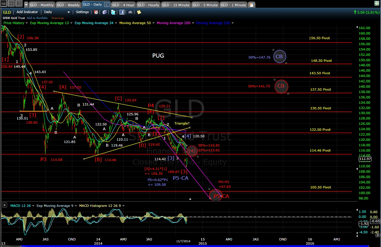 PUG GLD daily chart EOD 11-7-14