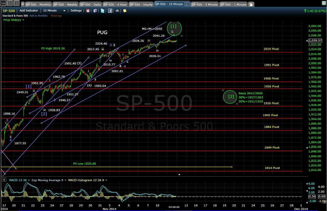 PUG SP-500 15-min chart EOD 11-11-14