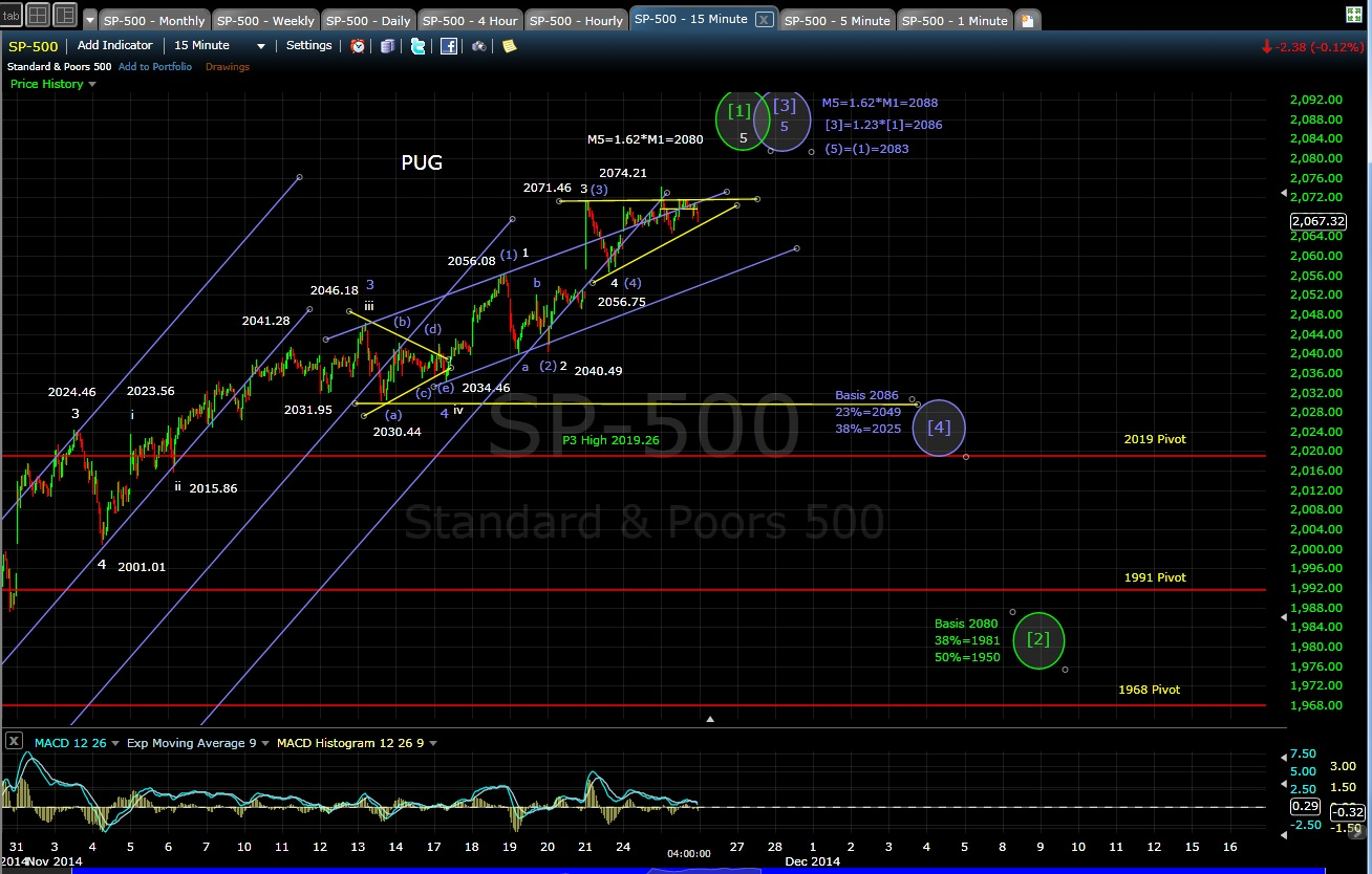 PUG SP-500 15-min chart EOD 11-25-14