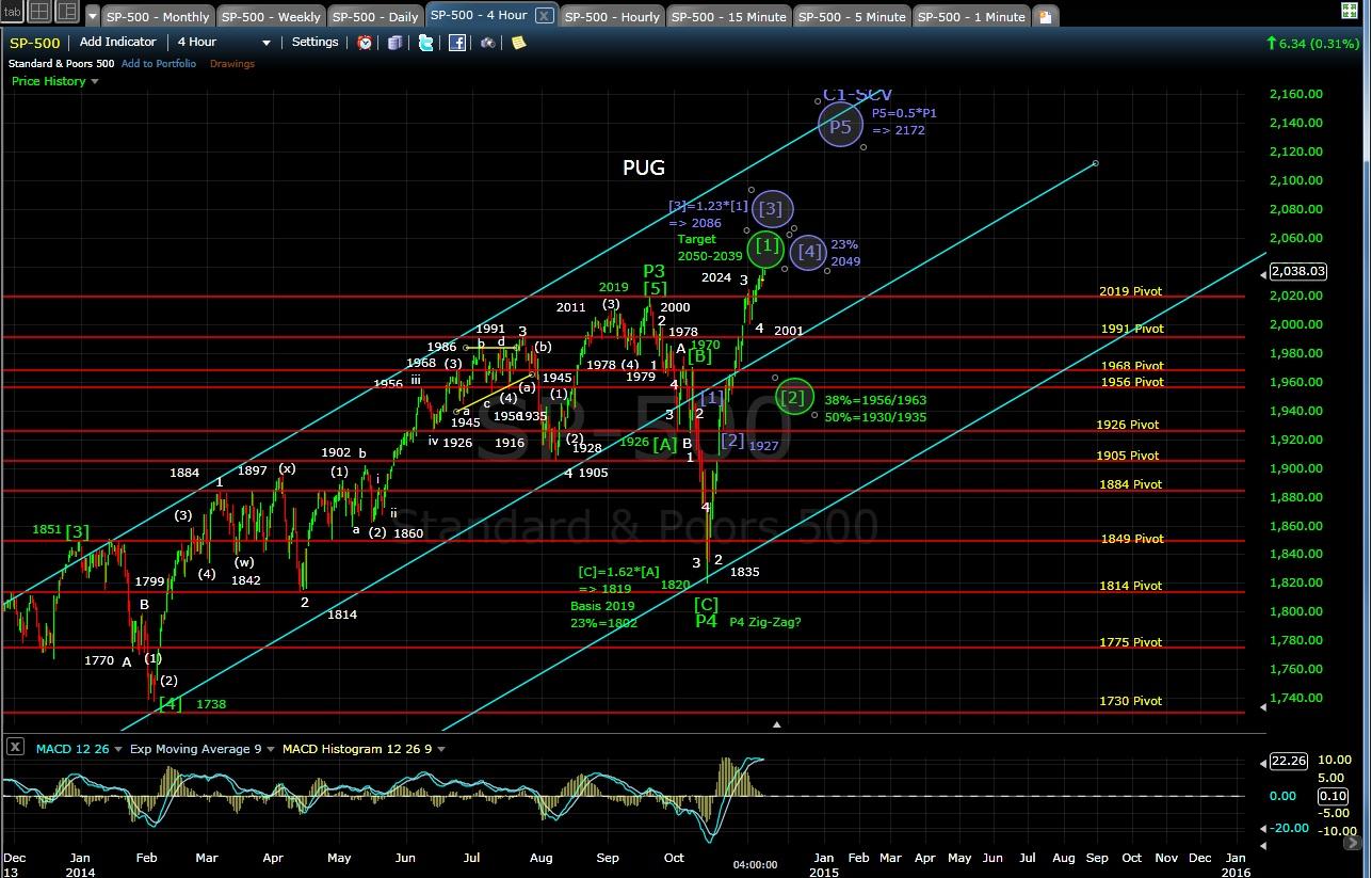 PUG SP-500 4-hr chart EOD 11-10-14