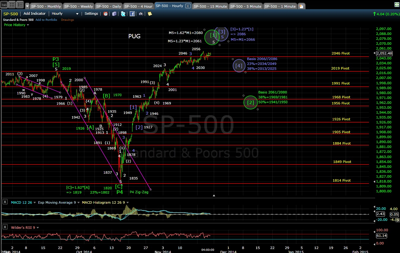 PUG SP-500 60-min chart EOD 11-20-14